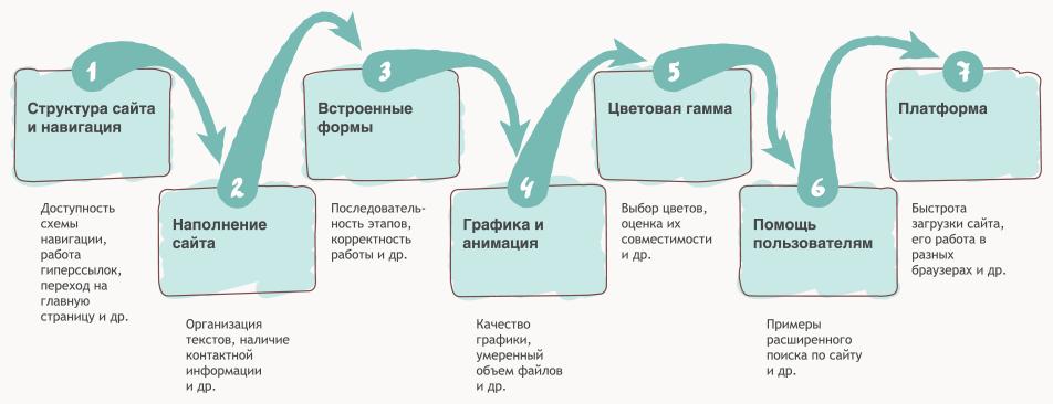 Логичная и удобная структура сайта